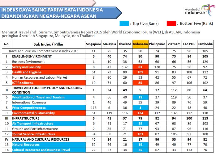 indeks-daya-saing-pariwisata-indonesia