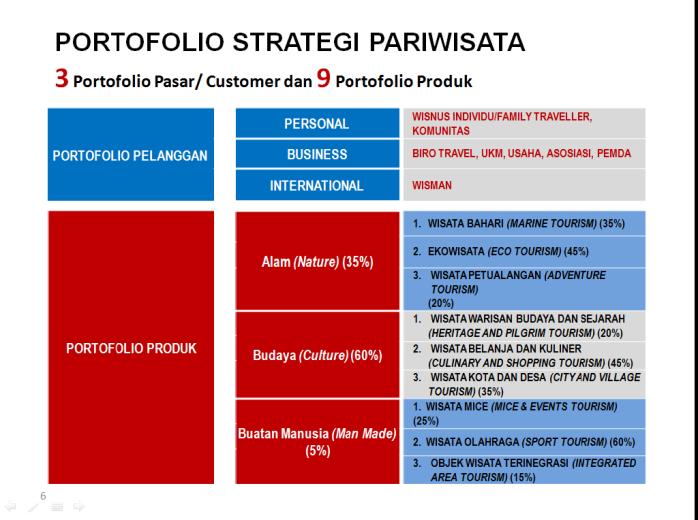 paparan-bu-mari-portofolio-strategi-pariwisawta
