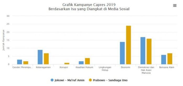 analisis-laporan-pemantauan-kampanye-capres-di-media-sosial-periode-oktober-desember-2018-25-l.jpg